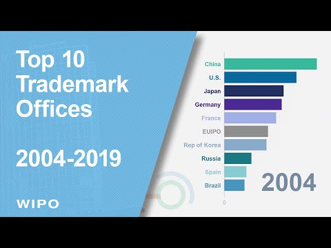 Top 10 Trademark Offices (2004-2019)