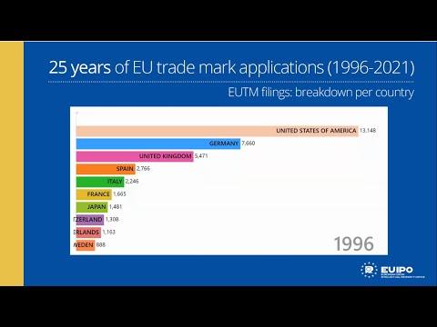 Top 10 EU trade mark filing countries (1996-2021)