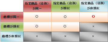 防護標章の保護範囲